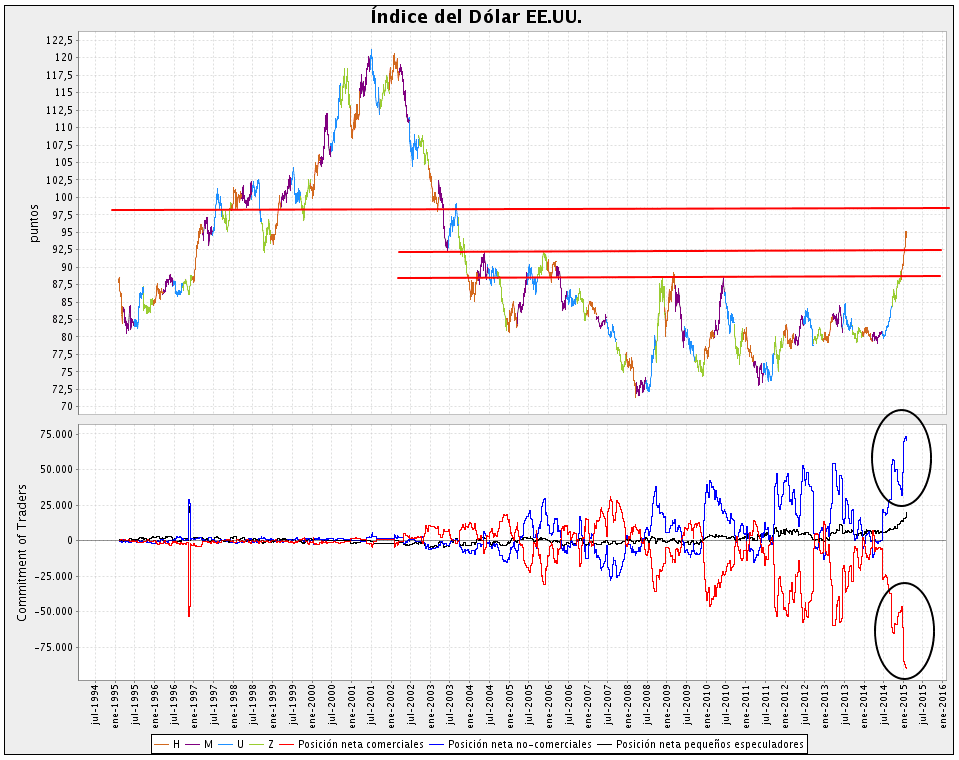 Dollar Index Commitment of traders COT