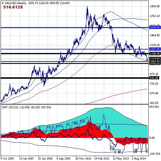 Золото продолжает попытки краткосрочного роста