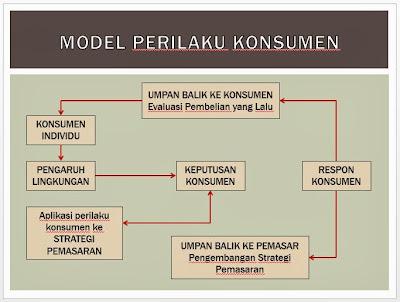 Model Perilaku Pembelian Konsumen