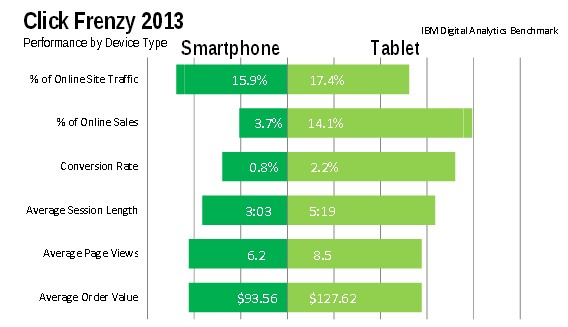 Click Frenzy 2013 - Smartphone vs Tablette