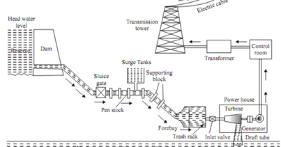Emp Generator Schematic in addition Panther Wiring Harness furthermore Fuel charging wiring harness besides Wiring Harness Repair Uk likewise Wiring Harness Design Training. on faraday wiring