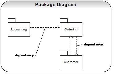 Java j2ee spring framework interview questions with answers spring java j2ee spring framework interview questions with answers spring hibernate uml diagrams interview questions and answers ccuart Choice Image