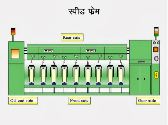 combing process in textile pdf