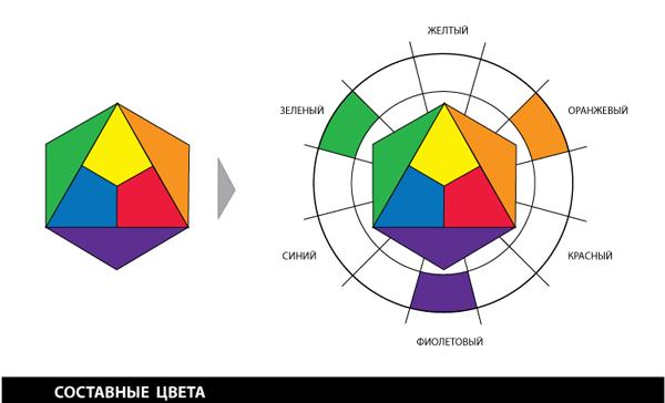 Основные цвета в палитре гель лаков - ef