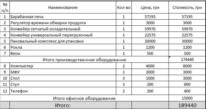 Отчет о Хозяйственной Деятельности Предприятия образец