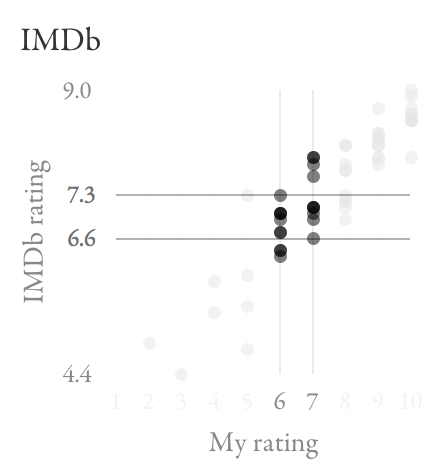 Scatter plot highlighting overlap between IMDb ratings for films I rated 6 and 7