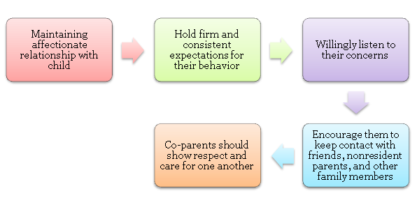 an evaluation of the influence of divorce on childrens future familes How might single parenthood influence both children  single parenthood: definition & effects on children  single parenthood: definition & effects on children.
