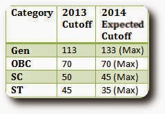 JEE Main Expected Cutoff Marks 2014 General Category