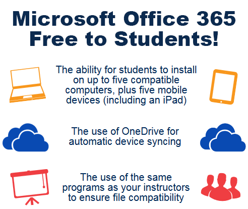 Microsoft Office 365 Free to Students!  The ability for students to: 1. Install on up to 5 compatible PCs and Macs, plus 5 tablets (including iPad!) 2. Use with OneDrive for automatic device syncing. 3. Gain valuable skills on the world's most popular productivity software. 4. Use the same programs as your instructors to ensure file compatibility.