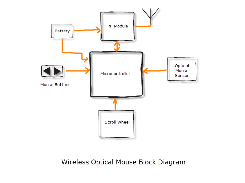 block diagram of mouse – the wiring diagram,Block diagram,Block Diagram Of Mouse