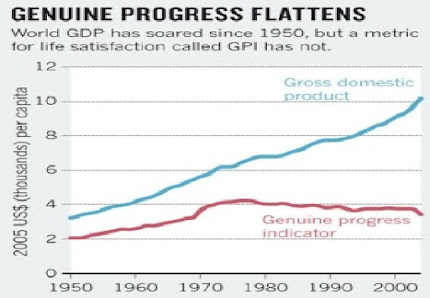 Genuine progress compared with how we currently measure it (via GDP)