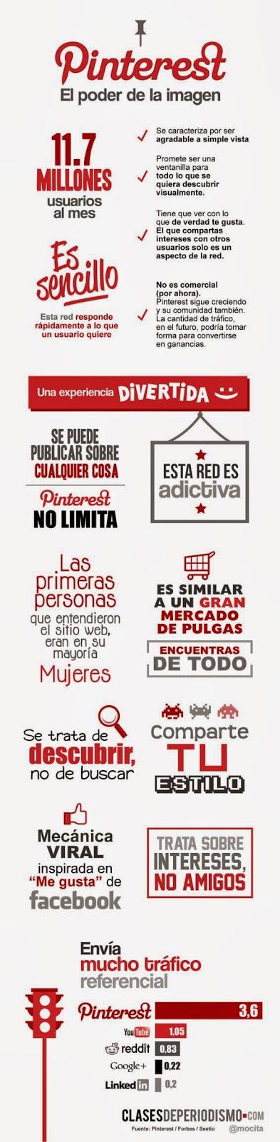 Infografía: Pinterest, el poder de la imagen.