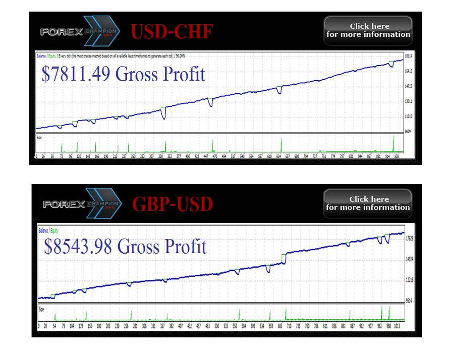 Robot forex 2015 profesional.ex4