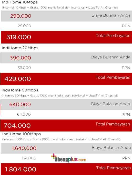 Tarif dan Cara Daftar Indihome, Paket internet Indihome 2015 fiber optik, Paket IndiHome 2015 berubah untuk wilayah Jakarta, Paket IndiHome internet dari 1Mbps sampai 5Mbps, instalasi Indi Home