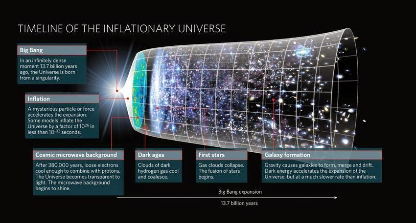 Universe theory article