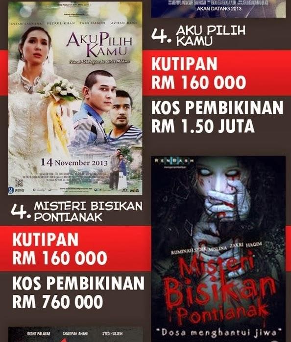 15 Filem Melayu Dengan Kutipan Paling Teruk 2013