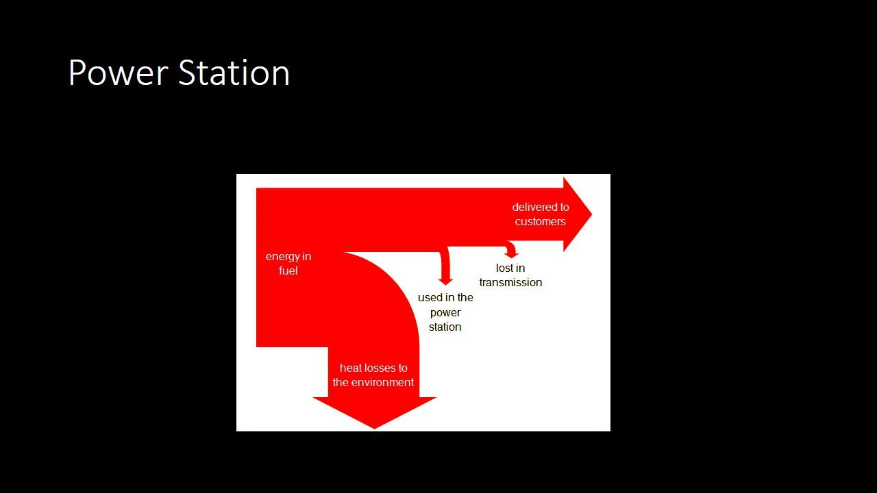 Igcse Physics  Sankey Diagrams