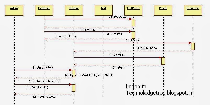 Online examination system sequencediagram technoledgetree online examination system sequencediagram ccuart Choice Image