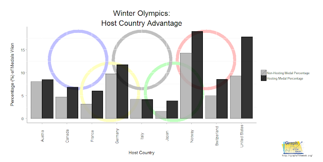 2014 Winter Olympics: Home Court Advantage – Russia