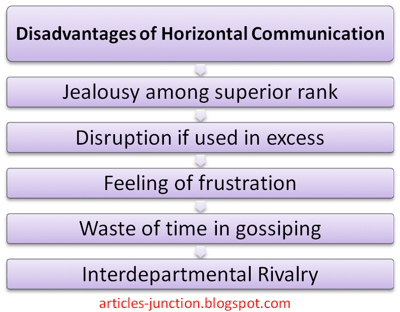 Disadvantages of horizontal communication