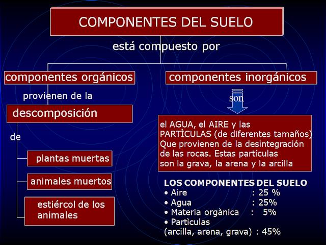 El blog de 5 b for Componentes quimicos del suelo