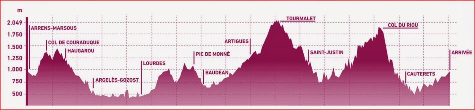 http://www.pedalsdutourmalet.com/ruta/itinerario/