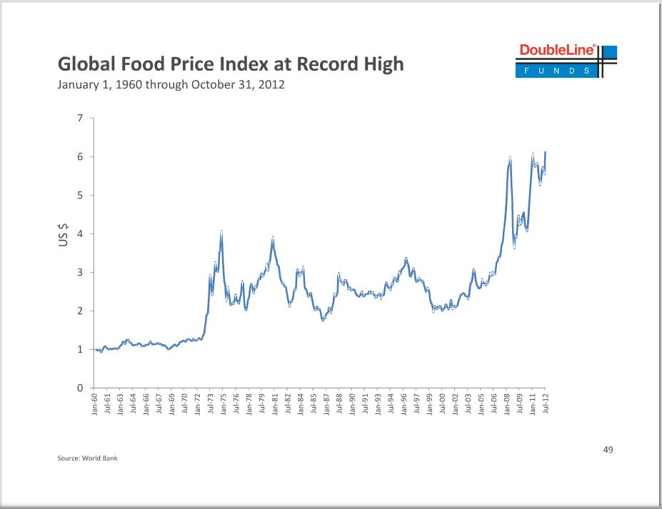 Global+Food+Price+Index+via+DoubleLine+World+Bank.png