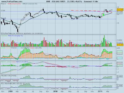 analisis-tecnico-bolsas-y-mercados-12-abril-2011