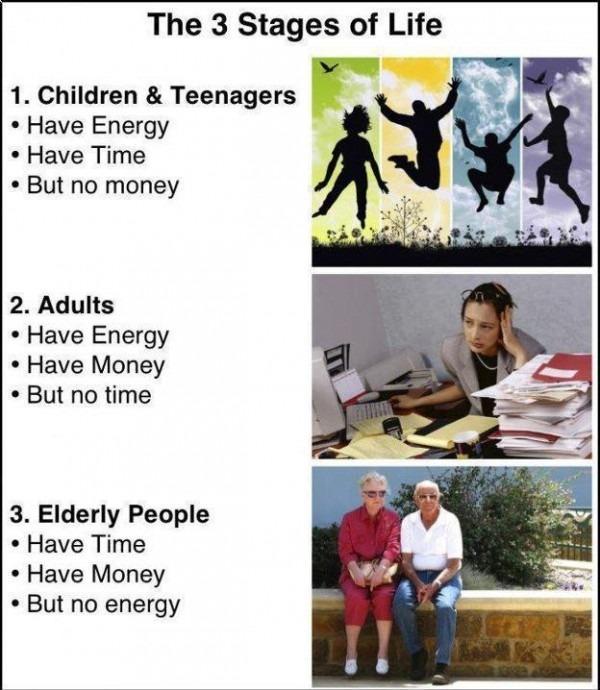 3 peringkat kehidupan manusia