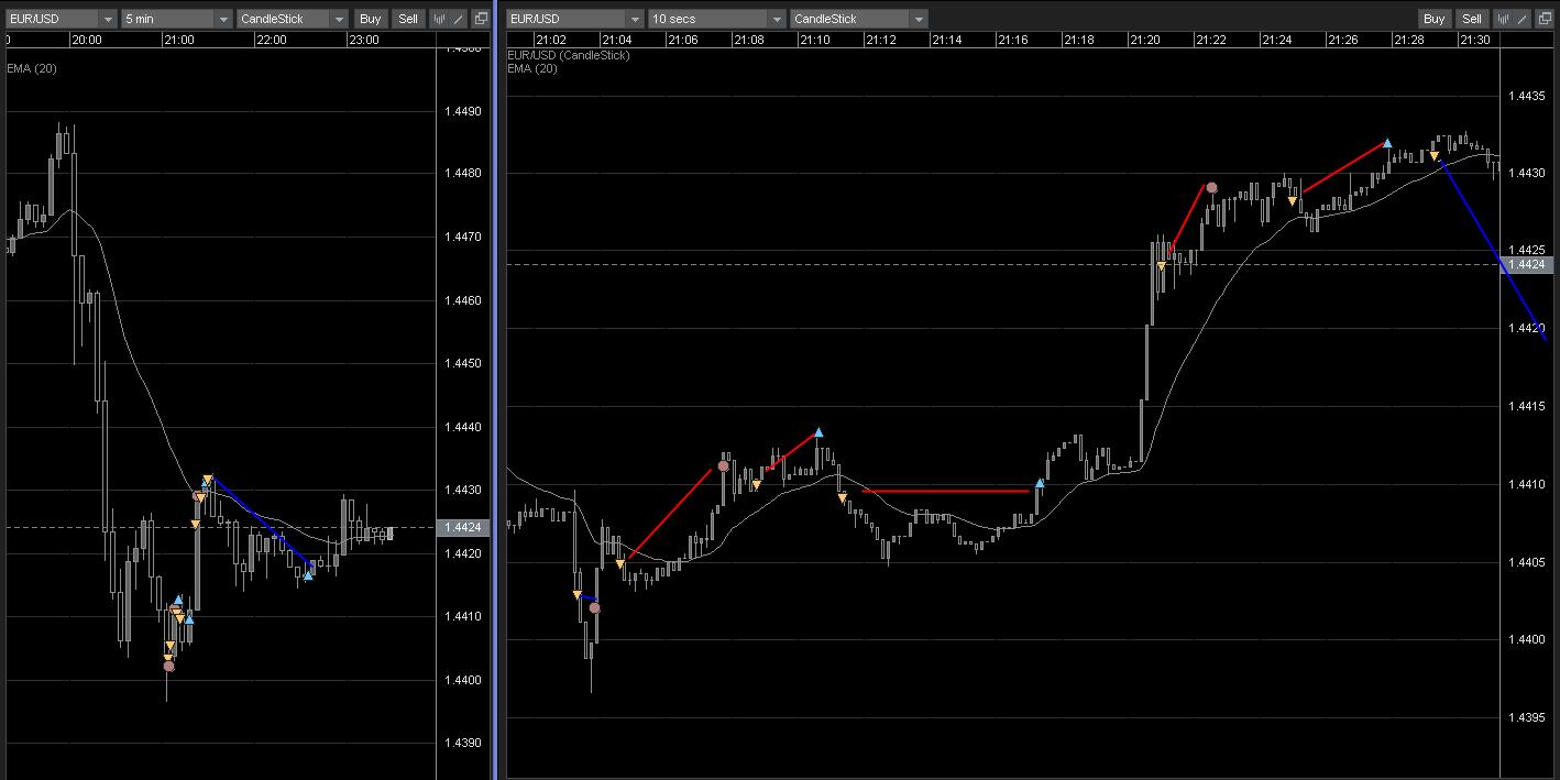 Forex intraday