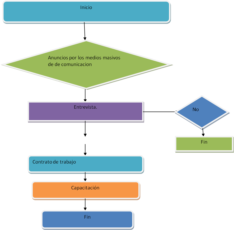 diagrama flujo reclutamiento: