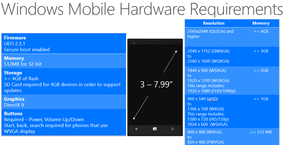 Windows Phone 10 Hardware System Requirements