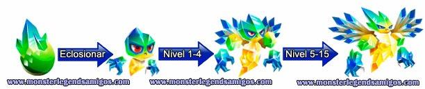 imagen del crecimiento del monster pulseprism