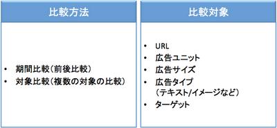 パフォーマンス レポート 「比較方法」と「比較対象」の組み合わせ