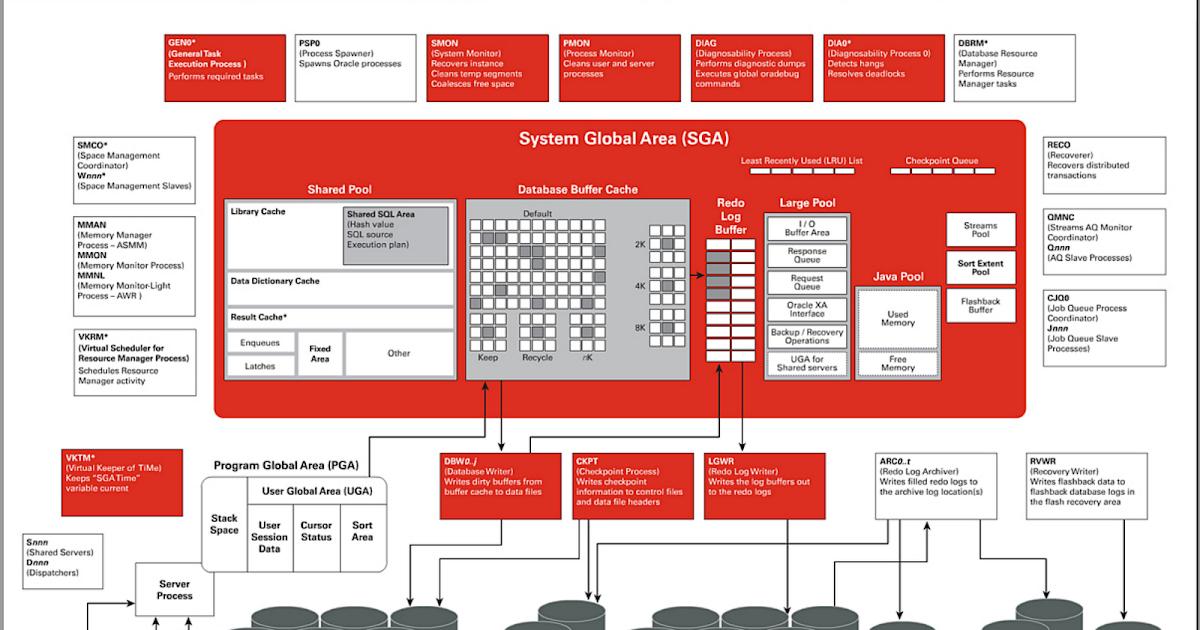 oracle customer data hub architecture diagram oracle product mdm pim data hub understanding. Black Bedroom Furniture Sets. Home Design Ideas