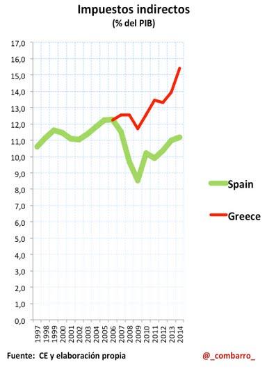 Impuestos indirectos (% sobre PIB)