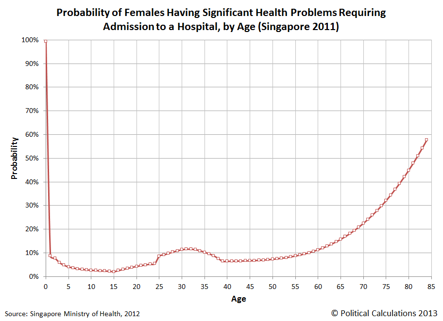 Probability of Hospital Admission for Women by Age (Singapore 2011)