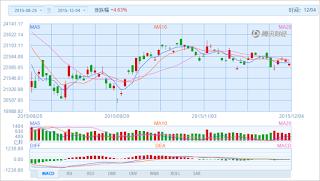 中国株コバンザメ投資 香港ハンセン指数20151204