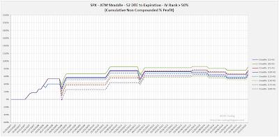 SPX Short Options Straddle Equity Curves - 52 DTE - IV Rank > 50 - Risk:Reward 45% Exits