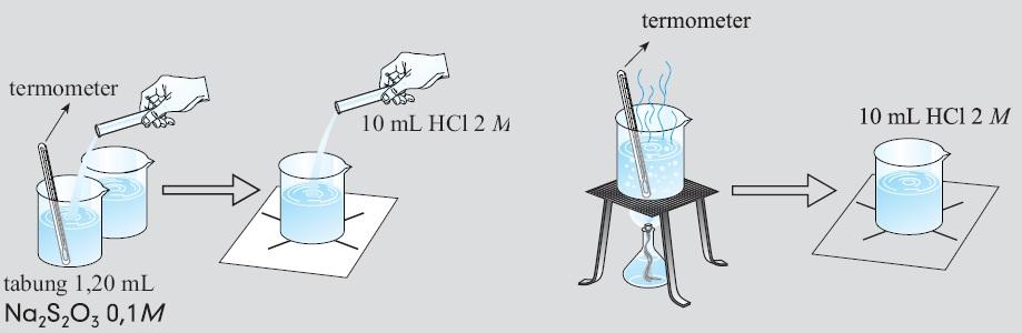 Pengertian laju reaksi kimia rumus contoh soal faktor faktor yang langkah kerja untuk menganalisis faktor suhu yang mempengaruhi laju reaksi ccuart Image collections