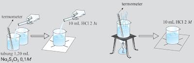 Langkah kerja untuk menganalisis faktor suhu yang mempengaruhi laju reaksi.