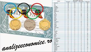 Topul județelor după rezultatele obținute de elevi la olimpiadele școlare naționale