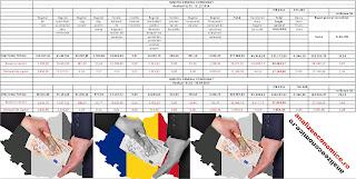 La cât se ridică, anual, sumele sifonate prin zeciuială de la buget
