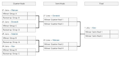 Jadwal UERO Grup Final