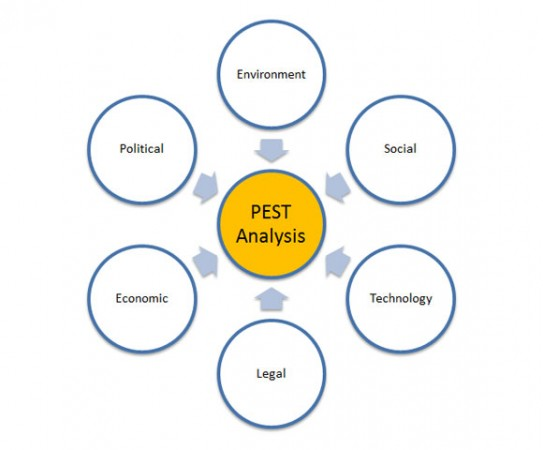 pest analysis of qatar national bank National bank of pakistan (nbp) analysis of values, expectation and environment of national bank of pakistan print reference this published: 23rd march, 2015 pest analysis is a study of the huge outside environment of the company.