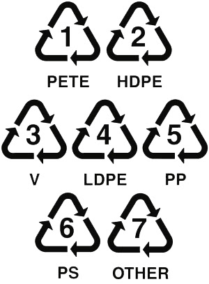 Pioneer Direct Supply The Importance Of Plastic Recycling Codes
