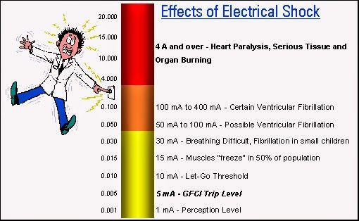 effects of    electrical    shock      Electrical    Engineering Pics