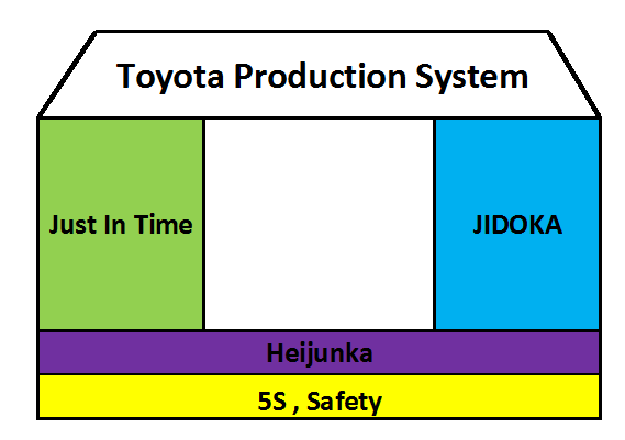 Toyota Production System Adalah