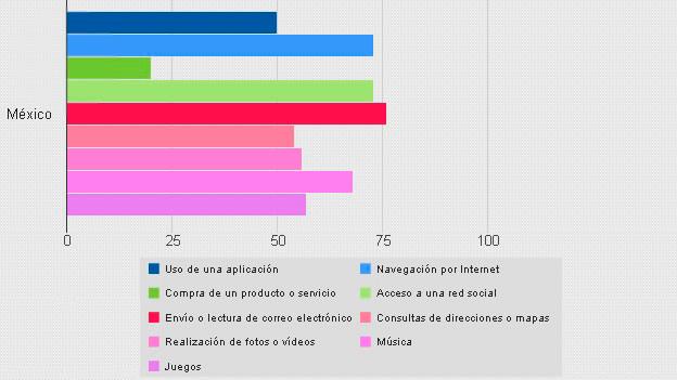 El 72% de los usuarios de 'smartphones' en México no sale sin su celular