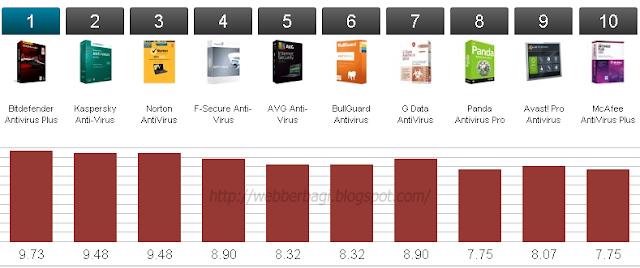 Antivirus Terbaik Berdasarkan Performance